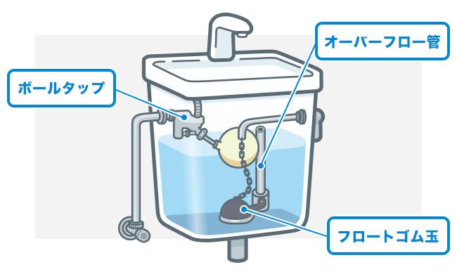 トイレタンク内の構造