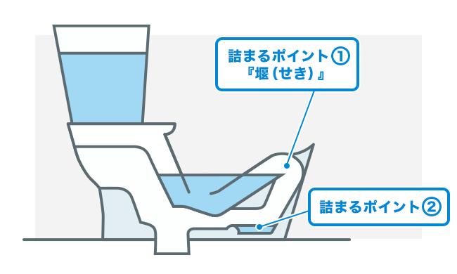 トイレの詰まりやすい箇所