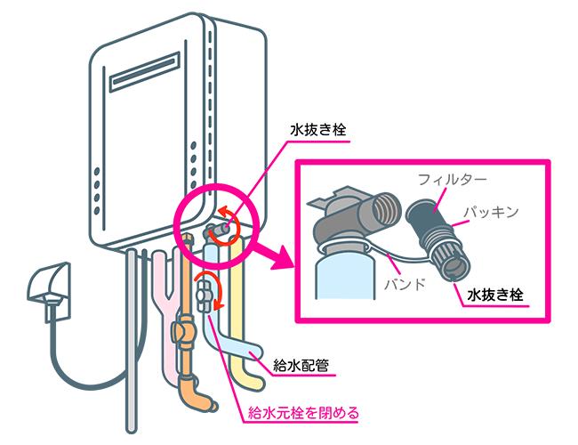 水抜き栓フィルターの図解